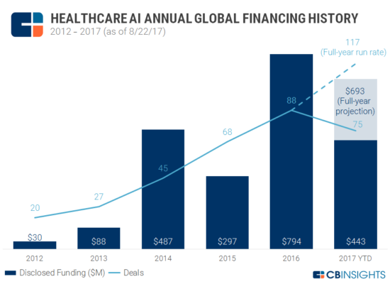 Healthcare AI investments
